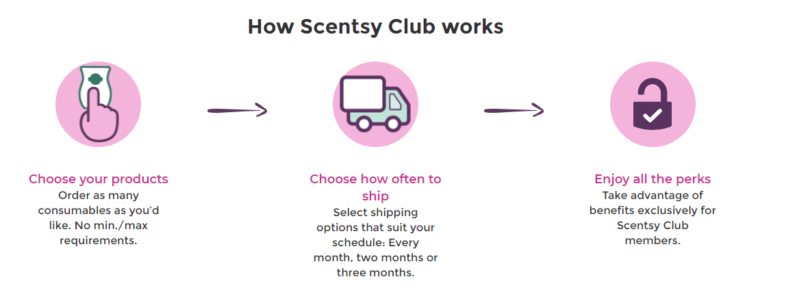 What is Scentsy Club